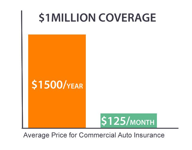 commercial Auto Average Price Chart