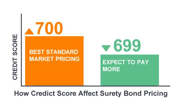 how credit score afect bond pricing chart