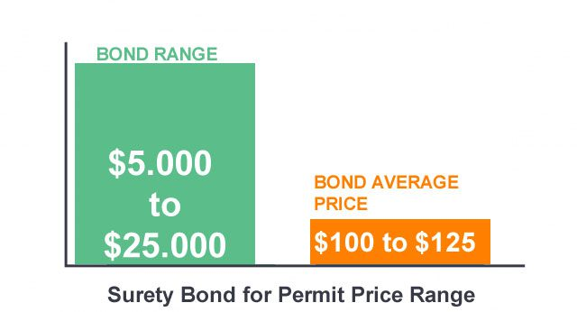 Permit bond average price chart
