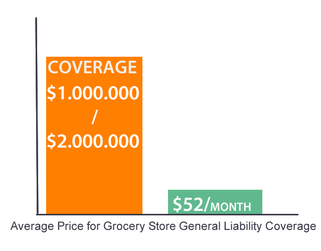 Average Price for Grocery Store General Liability Coverage chart