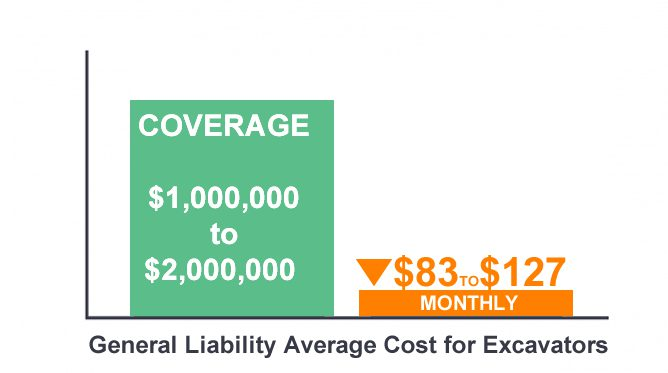 General Liability for excavation contractors Average cost chart
