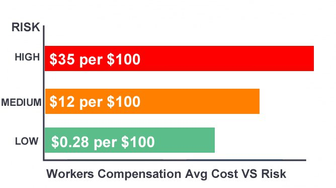 Workers comp avg cost vs risk chart
