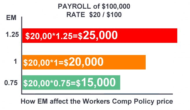 How EM afect Workers comp price chart