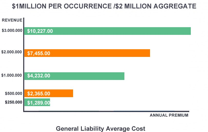 General Liability cost Chart