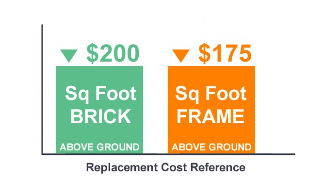 Replacement cost chart
