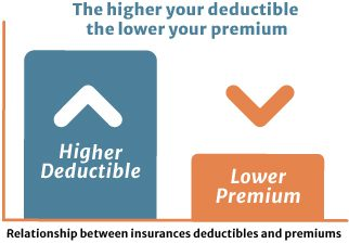 How deductible afect  auto policy price chart