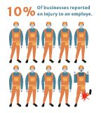 % of employees suffer injuries