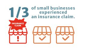 1/3small business have claims